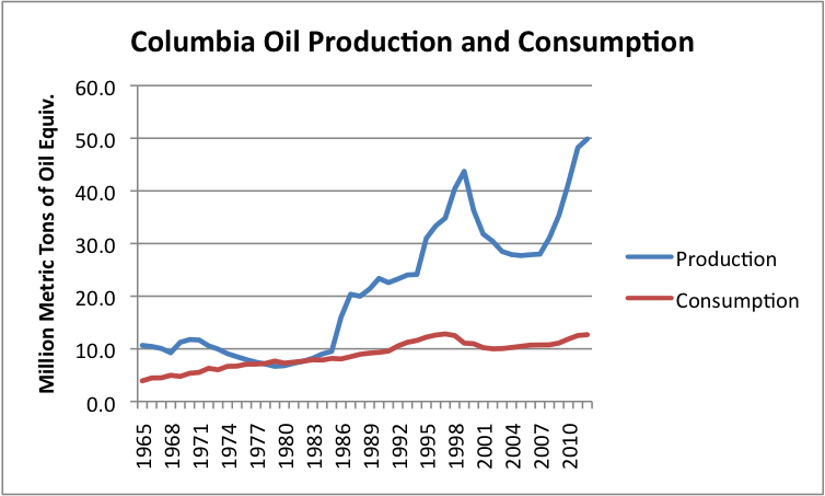 Columbia's oil production and consumption