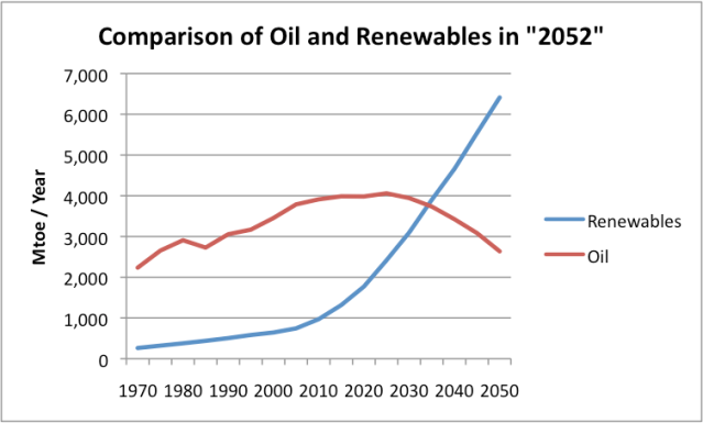 Figure 1. Comparison of oil and renewables forecast in 2052, based on spreadsheet from www.2052.info.