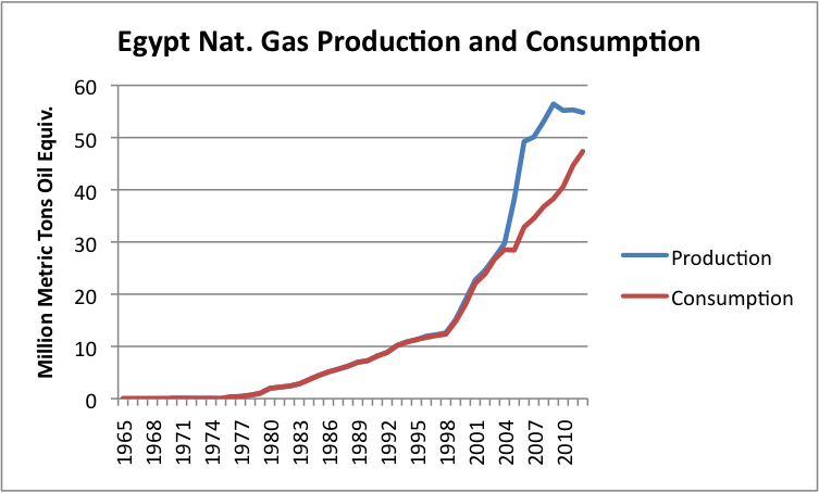 Natural Gas Production For Dcnr H