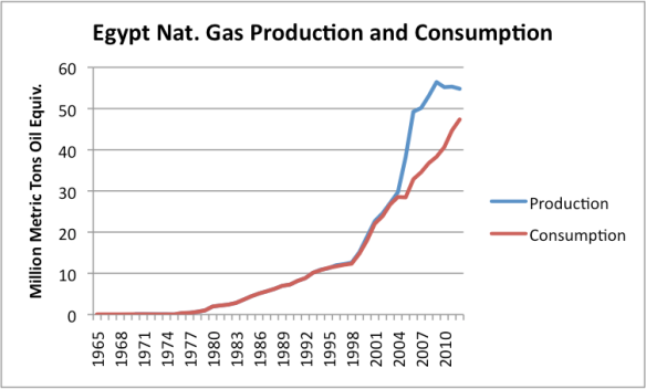 Figure 3. Egypt natural gas production and consumption based on BP 2013 Statistical Review of World Energy.