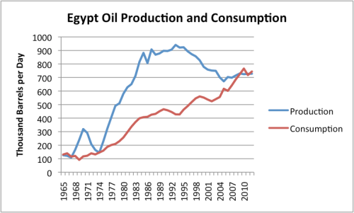 Figure 1. Egypt's oil production and consumption, based on BP's 2013 Statistical Review of World Energy data.