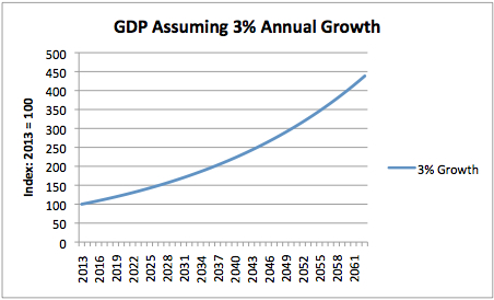 GDP Assuming 3pct Annual Growth
