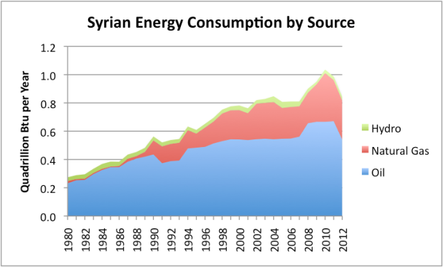 Figure 6. Syria Energy Consumption by Source, based on EIA data.