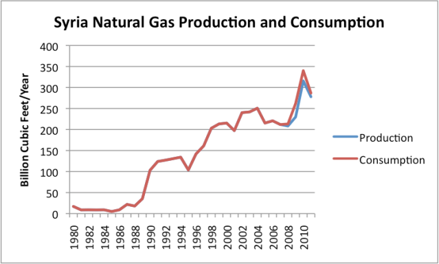Figure 5. Syria Natural Gas production and consumption, based on data of the US Energy Information Administration.