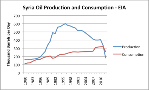 Figure 1. Syria's oil production and consumption, based on data of the US Energy Information Administration.