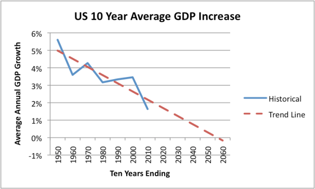 Figure 4. US Ten Year Average Real GDP growth, based on BEA data.