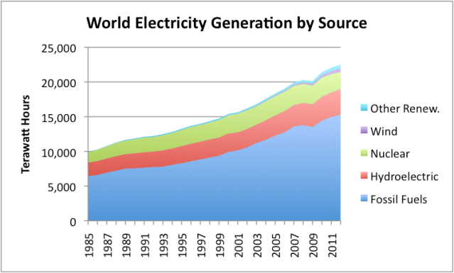World electricity production by source