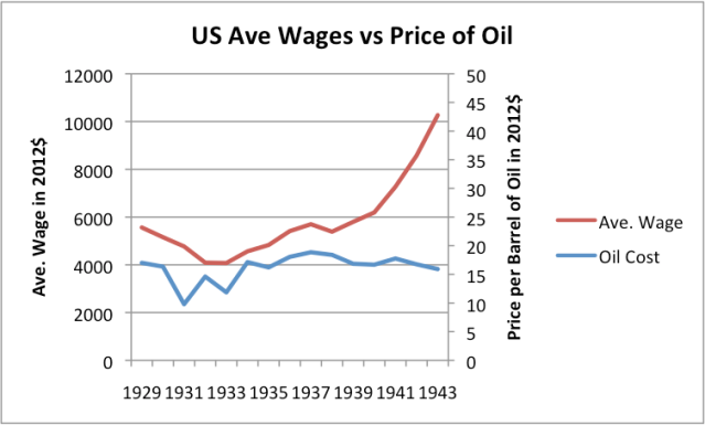 Average inflation adjusted wages vs inflation adjusted oil price, 1929 to 1943
