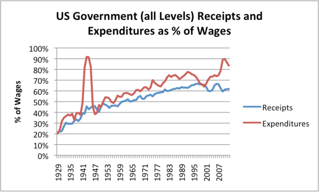 Figure 6. Based on Table 2.1 and Table 3.1 of Bureau of Economic Analysis data. Government spending includes Federal, State, and Local programs.