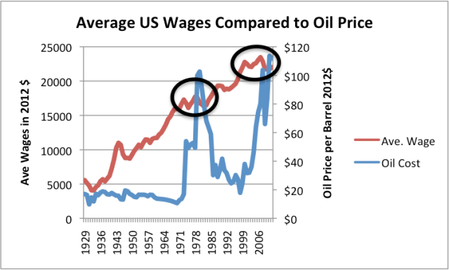 Figure 1. Average US wages compared to oil price, both in 2012$. US Wages are from Bureau of Labor Statistics Table 2.1, adjusted to 2012 using CPI-Urban inflation. Oil prices are Brent equivalent in 2012$, from BP's 2013 Statistical Review of World Energy.