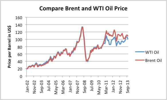 Figure 9. Brent oil price compared to West Texas Intermediate oil price, based on EIA monthly average spot prices.