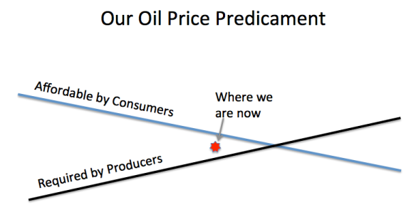 Figure 10. Our Oil Price Predicament. Over time, the amount affordable by consumers at a given price falls, while the price required by producers to earn a profit rises.