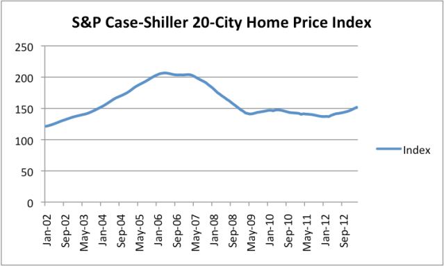 Figure 3. S&P Case-Shiller 20-City Home Price Index, using seasonally adjusted three month average data. April 2006 is the peak month.