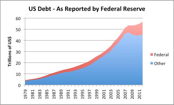 Figure 8. US Debt based on Federal Reserve Z.1 data.