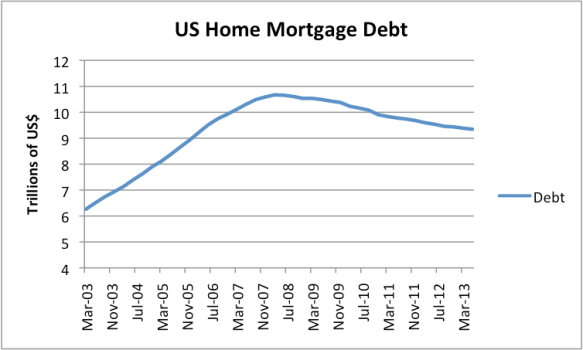 Figure 5. Us Home Mortgage Debt, based on Federal Reserve Z.1 data.