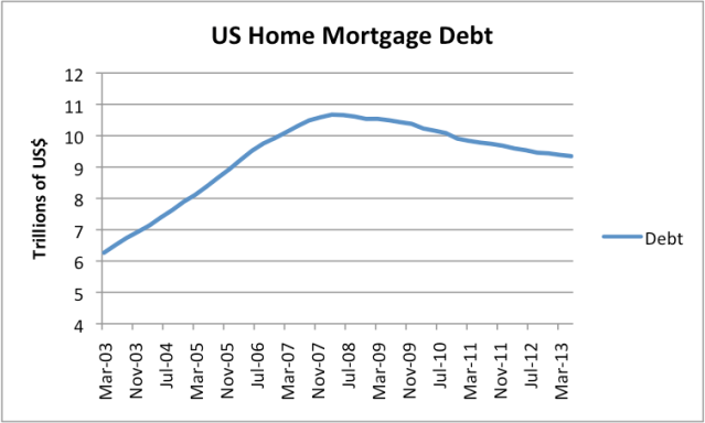 Figure 5. Us Home Mortgage Debt, based on Federal Reserve Z.1 data.