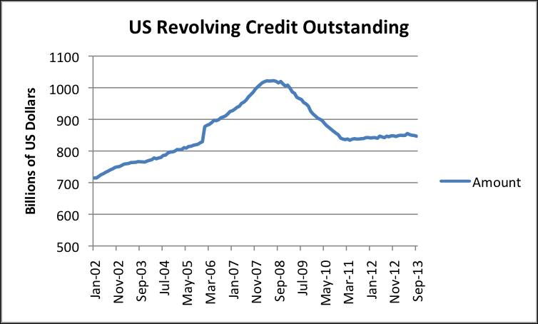 research paper credit card debt