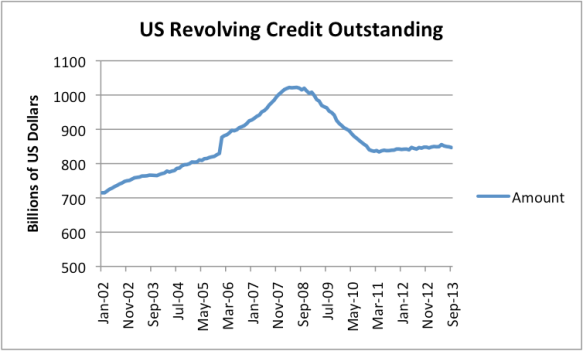 Figure 6. US Revolving Credit outstanding (primarily credit card debt), based on Federal Reserve G.19 Report.