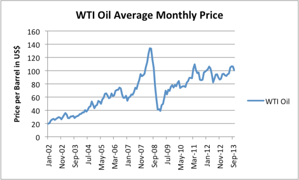 Figure 4. West Texas Intermediate Monthly Average Spot Price, based on us Energy Information Administration data.