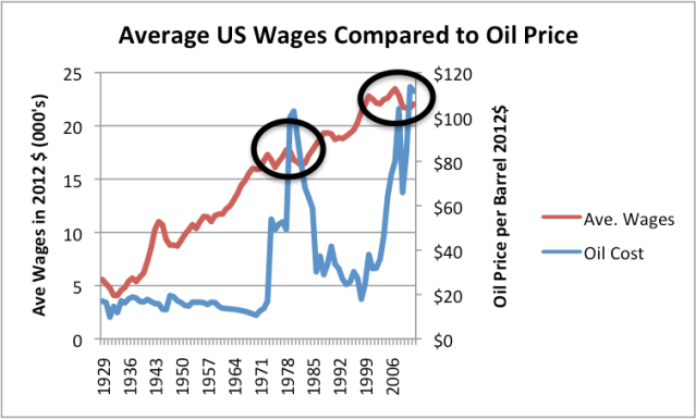 Figure 2. Average US wages compared to oil price, both in 2012$. US Wages are from Bureau of Labor Statistics Table 2.1, adjusted to 2012 using CPI-Urban inflation. Oil prices are Brent equivalent in 2012$, from BP's 2013 Statistical Review of World Energy.