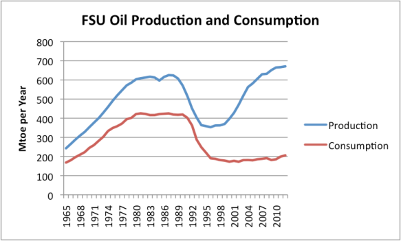 Figure 2. Former Soviet Union Oil Production and Consumption, based on BP Statistical Review of World Energy, 2013.