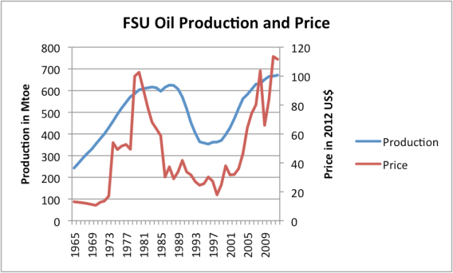 Figure 2. Oil production and price of the Former Soviet Union, based on BP Statistical Review of World Energy 2013.