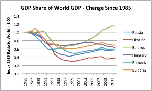 Figure 7. GDP compared to world GDP - Change since 1985, based on USDA Real GDP data.