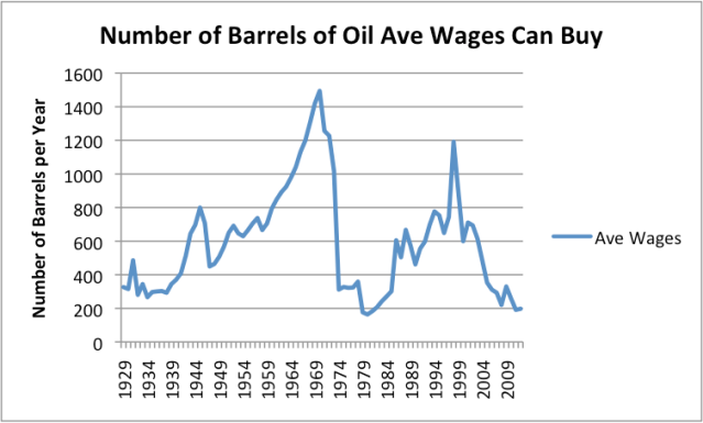 Number of barrels of oil the average US wage can buy