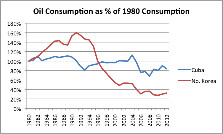 Figure 4. Oil consumption as a percentage of 1980 oil consumption for Cuba and North Korea, based on EIA data.