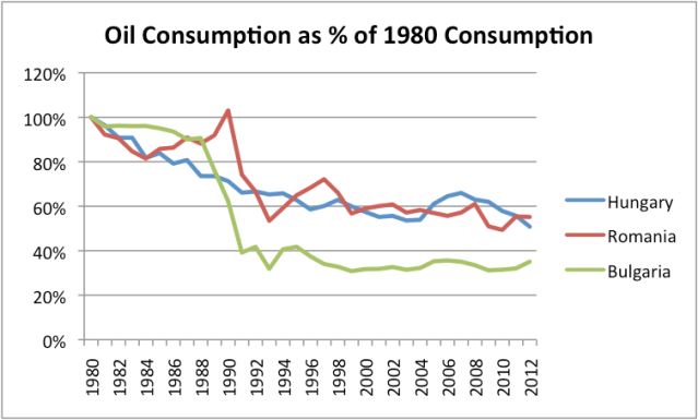 Figure 3. Oil consumption as a percentage of 1980 consumption for Hungary, Romania, and Bulgaria, based on EIA data.