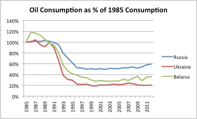 Figure 5. Oil consumption as a percentage of 1985 oil production for Russia, the Ukraine, and Belarus, based on BP Statistical Review of World Energy 2013.