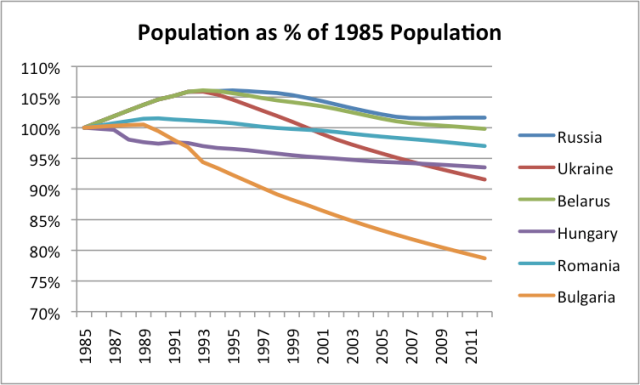 Figure 6. Population as percent of 1985 population, for selected countries, based on EIA data.