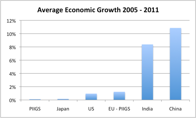 Figure 6. Average percent growth in real GDP between 2005 and 2011, based on USDA GDP data in 2005 US$.