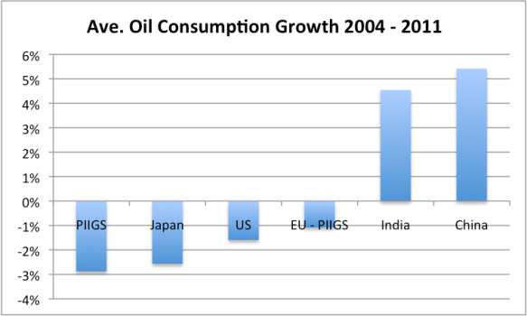 Figure 7. Average percentage consumption growth between 2004 and 2011, based on BP's 2013 Statistical Review of World Energy.