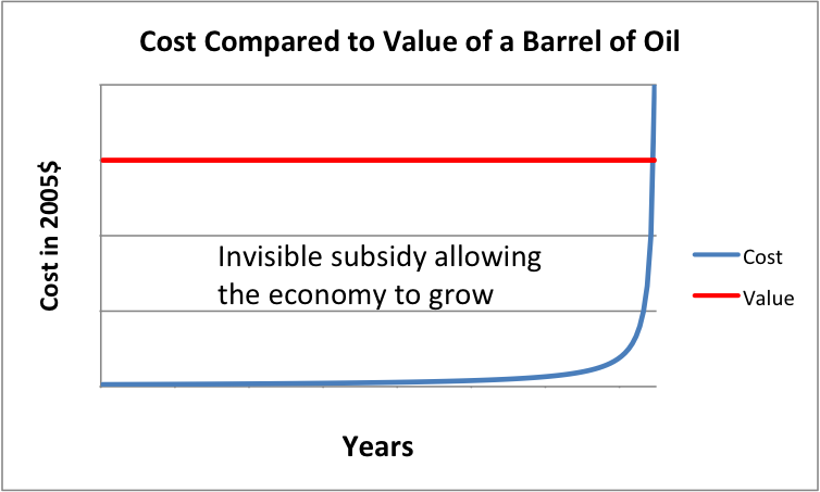 Figure 8. Cost of extraction of barrel oil, compared to value to society. Economic growth is enabled by the difference.