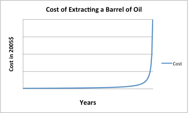 Figure 2. The way we would expect the cost of the extraction of energy supplies to rise, as finite supplies deplete.