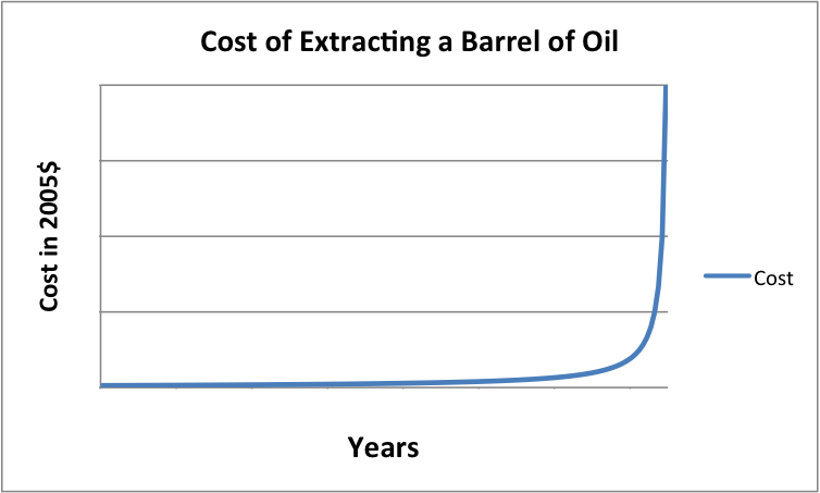 Figure 1. The way would expect the cost of the extraction of energy supplies to rise, as finite supplies deplete.