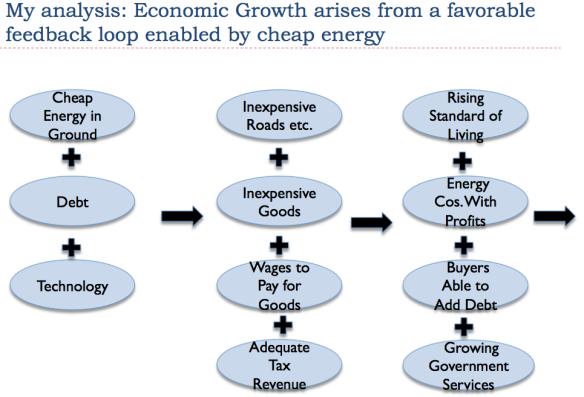 Figure 2. Author's representation of how economic growth occurs in today's economy.