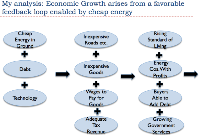 Figure 2. Author's representation of how economic growth occurs in today's economy.