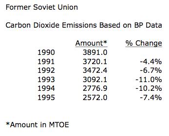 Former Soviet Union Carbon Dioxide Emissions