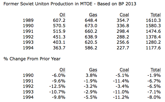 Former Soviet Union Oil Gas and Coal Production