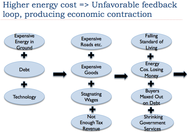 Figure 7. Higher energy cost leads to unfavorable feedback loop. (Illustration by author.)