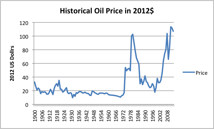 When Economics of Oil Prices Don't Add Up