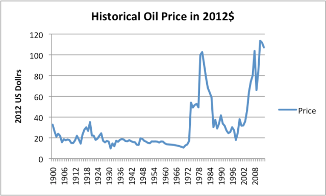 Figure 3. Historical oil prices in 2012 dollars, based on BP Statistical Review of World Energy 2013 data. (2013 included as well, from EIA data.)