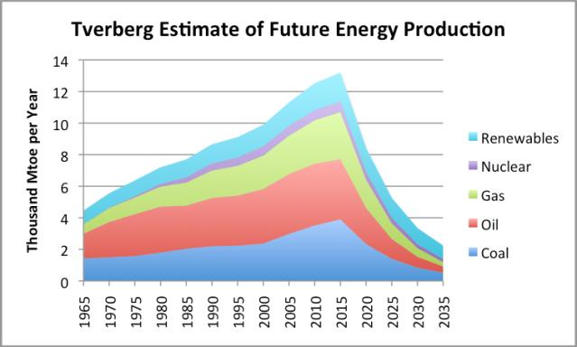 https://gailtheactuary.files.wordpress.com/2014/01/tverberg-estimate-of-future-energy-production.png
