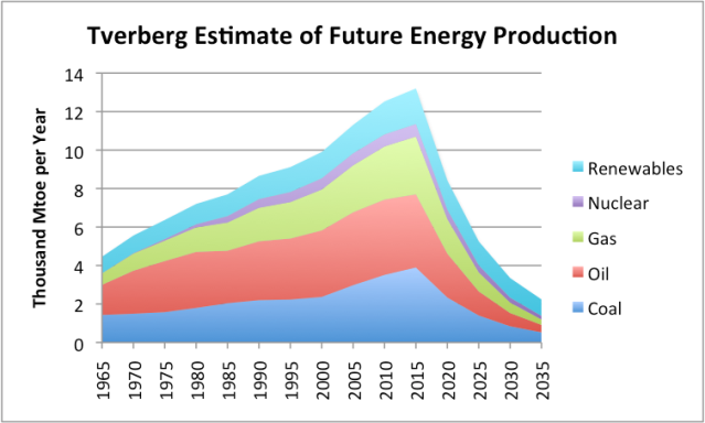 Figure 3. Estimate of future energy production by author. Historical data based on BP adjusted to IEA groupings.