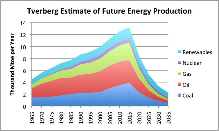 Figure 8. Estimate of future energy production by author. Historical data based on BP adjusted to IEA groupings.