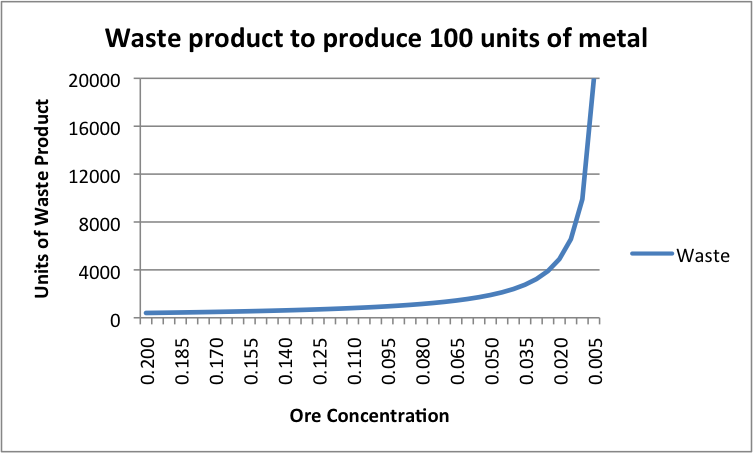 Figure 3. Waste product to produce 100 units of metal