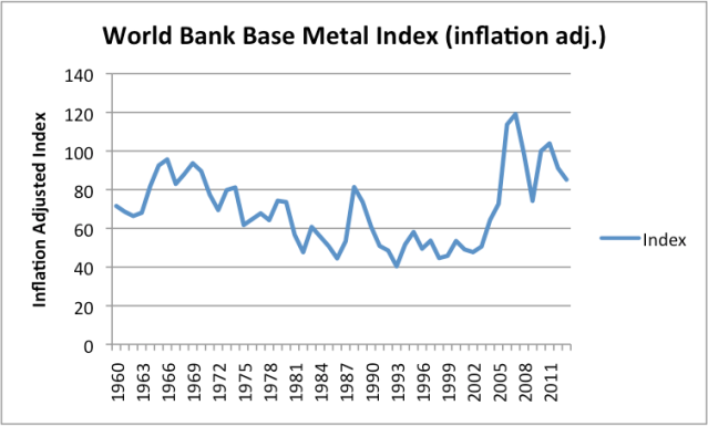 Figure 4. World Bank inflation adjusted base metal index (excluding iron).
