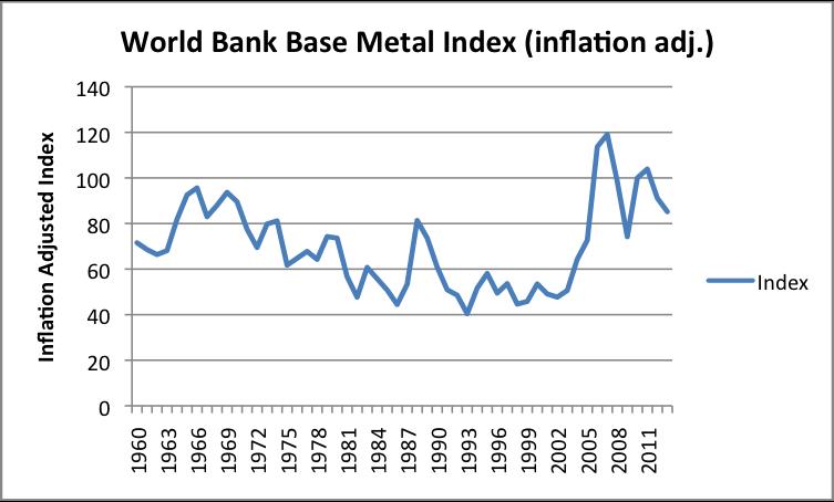 Figure 4. World Bank inflation adjusted base metal index (excluding iron).